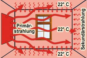 Wärmeverteilung einer Infrarotheizung