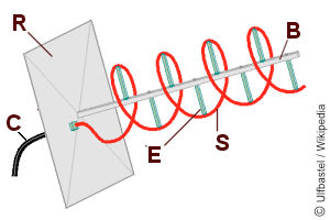 Schema einer Helixantenne